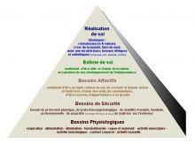 formation_-_pyramide_de_maslow